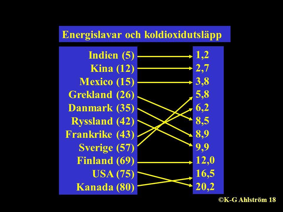 Energislavar och koldioxidutsläpp Indien (5) Kina (12) Mexico (15) Grekland (26) Danmark (35) Ryssland (42) Frankrike (43) Sverige (57) Finland (69) USA (75) Kanada (80) 1,2 2,7 3,8 5,8 6,2 8,5 8,9 9,9 12,0 16,5 20,2 ©K-G Ahlström 18