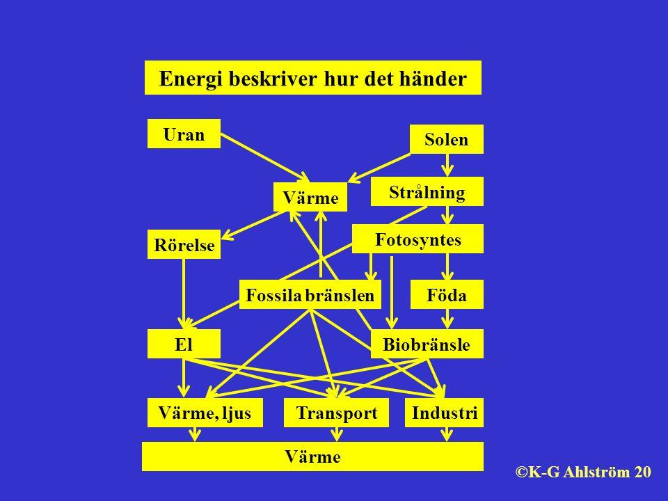 Solen Strålning Fotosyntes Föda Industri Värme Rörelse Transport El Värme, ljus Uran Fossila bränslen Biobränsle Energi beskriver hur det händer Värme ©K-G Ahlström 20