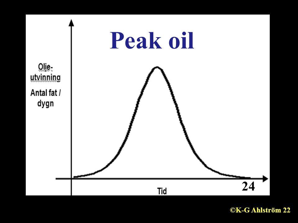 Peak oil 24 ©K-G Ahlström 22