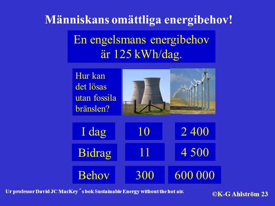 En engelsmans energibehov är 125 kWh/dag. I dag102 400 300Behov600 000 4 500 Bidrag 11 Hur kan det lösas utan fossila bränslen? Människans omättliga e