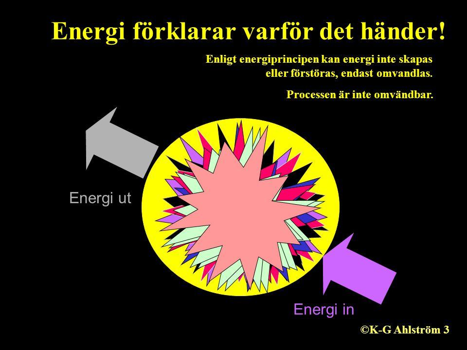 Energi in Energi ut Energi förklarar varför det händer! Enligt energiprincipen kan energi inte skapas eller förstöras, endast omvandlas. Processen är