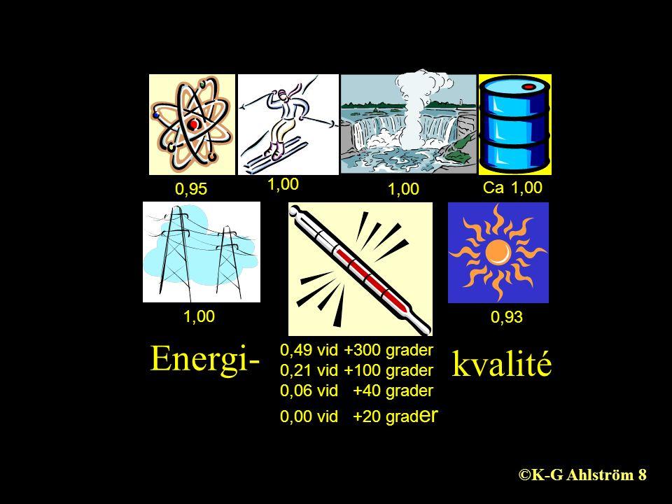 1,00 0,95 1,00 Ca 1,00 0,93 0,49 vid +300 grader 0,21 vid +100 grader 0,06 vid +40 grader 0,00 vid +20 grad er Energi- kvalité ©K-G Ahlström 8