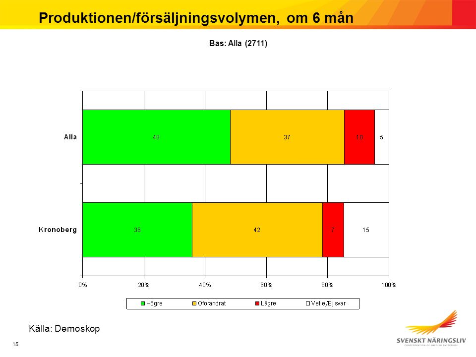 15 Produktionen/försäljningsvolymen, om 6 mån Källa: Demoskop Bas: Alla (2711)