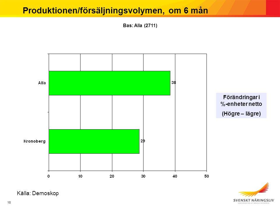 16 Produktionen/försäljningsvolymen, om 6 mån Förändringar i %-enheter netto (Högre – lägre) Källa: Demoskop Bas: Alla (2711)