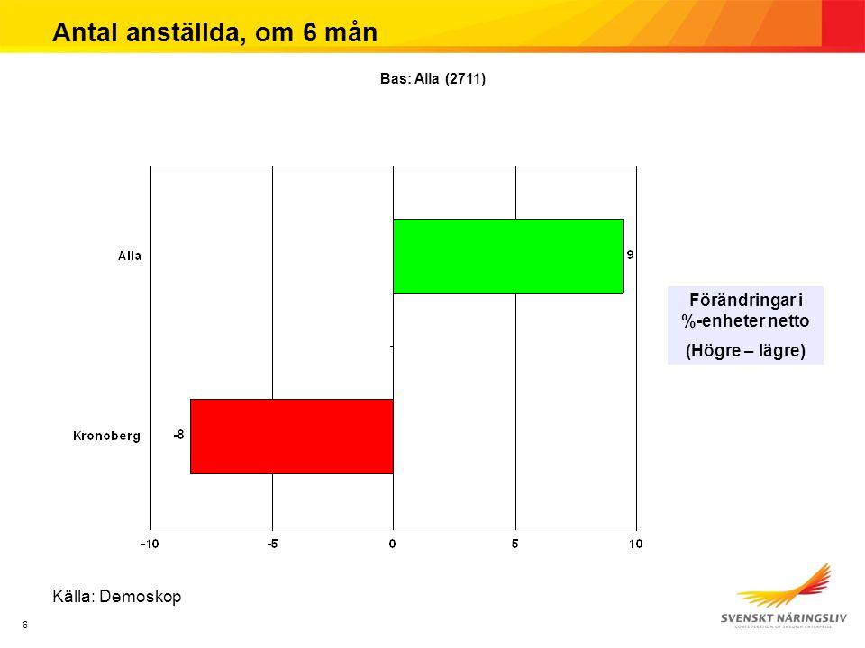 6 Antal anställda, om 6 mån Förändringar i %-enheter netto (Högre – lägre) Källa: Demoskop Bas: Alla (2711)