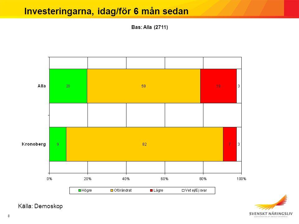8 Investeringarna, idag/för 6 mån sedan Källa: Demoskop Bas: Alla (2711)