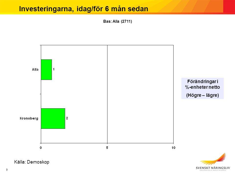 9 Investeringarna, idag/för 6 mån sedan Förändringar i %-enheter netto (Högre – lägre) Källa: Demoskop Bas: Alla (2711)