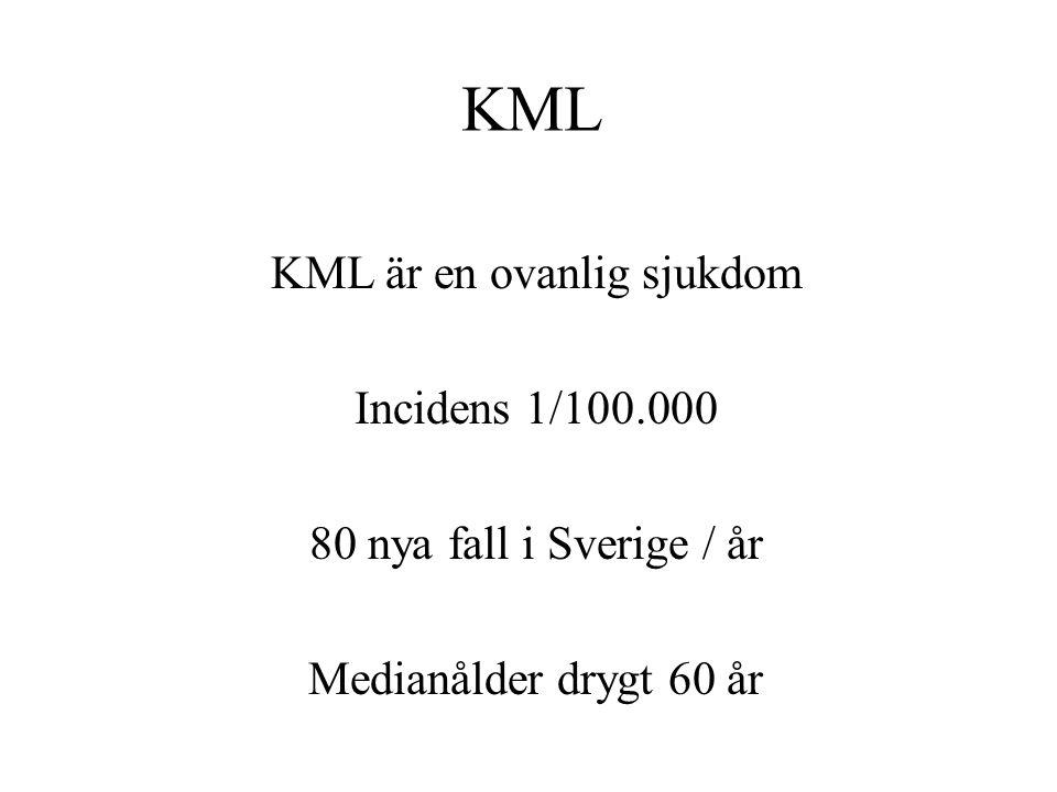 KML KML är en ovanlig sjukdom Incidens 1/100.000 80 nya fall i Sverige / år Medianålder drygt 60 år