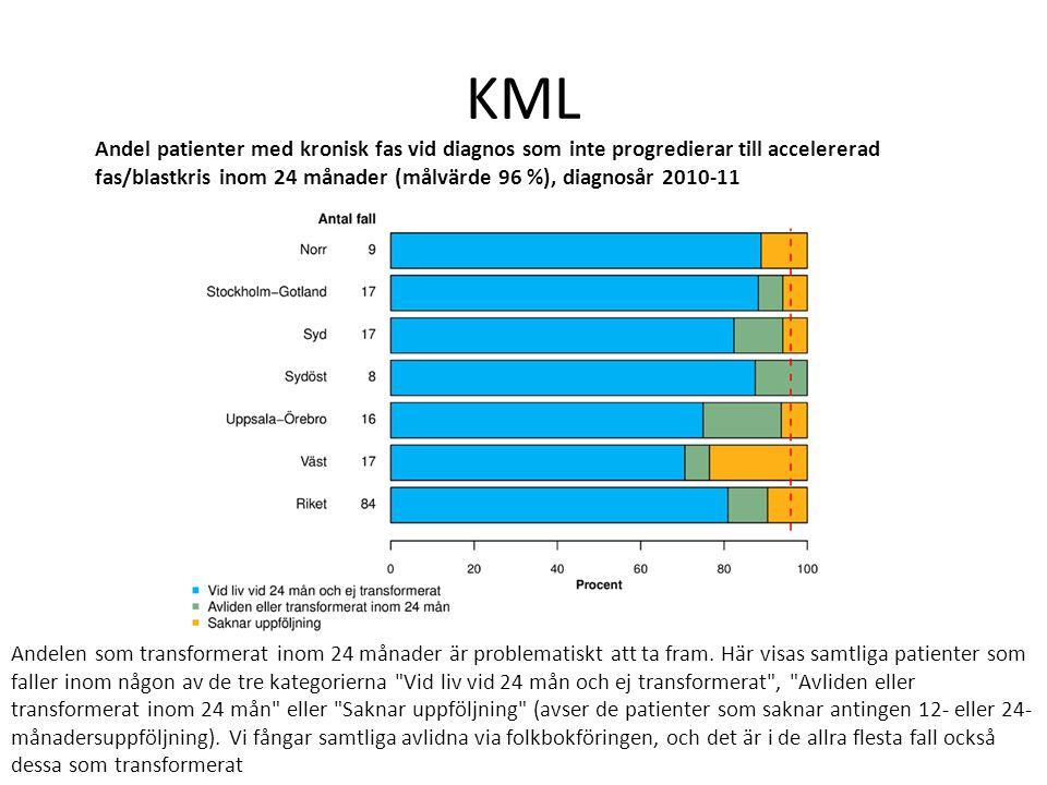 KML Andel patienter med kronisk fas vid diagnos som inte progredierar till accelererad fas/blastkris inom 24 månader (målvärde 96 %), diagnosår 2010-1