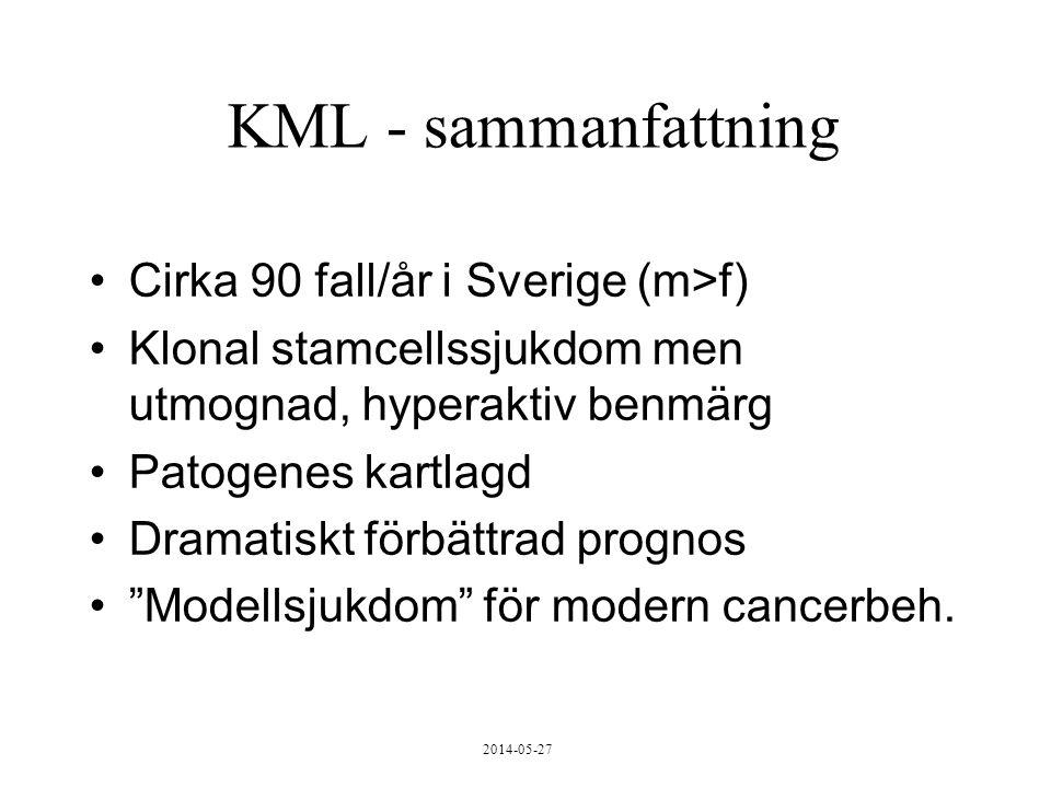 2014-05-27 KML - sammanfattning Cirka 90 fall/år i Sverige (m>f) Klonal stamcellssjukdom men utmognad, hyperaktiv benmärg Patogenes kartlagd Dramatiskt förbättrad prognos Modellsjukdom för modern cancerbeh.