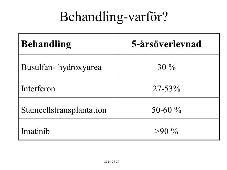 2014-05-27 Behandling5-årsöverlevnad Busulfan- hydroxyurea30 % Interferon27-53% Stamcellstransplantation50-60 % Imatinib>90 % Behandling-varför?