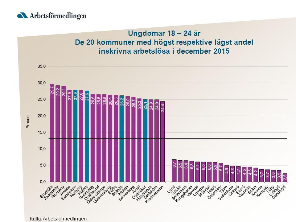 Ungdomar 18 – 24 år De 20 kommuner med högst respektive lägst andel inskrivna arbetslösa i december 2015 Källa: Arbetsförmedlingen
