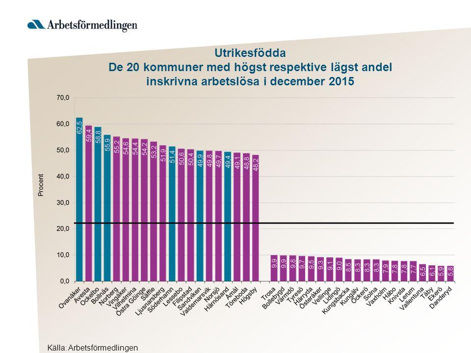 Källa: Arbetsförmedlingen Utrikesfödda De 20 kommuner med högst respektive lägst andel inskrivna arbetslösa i december 2015