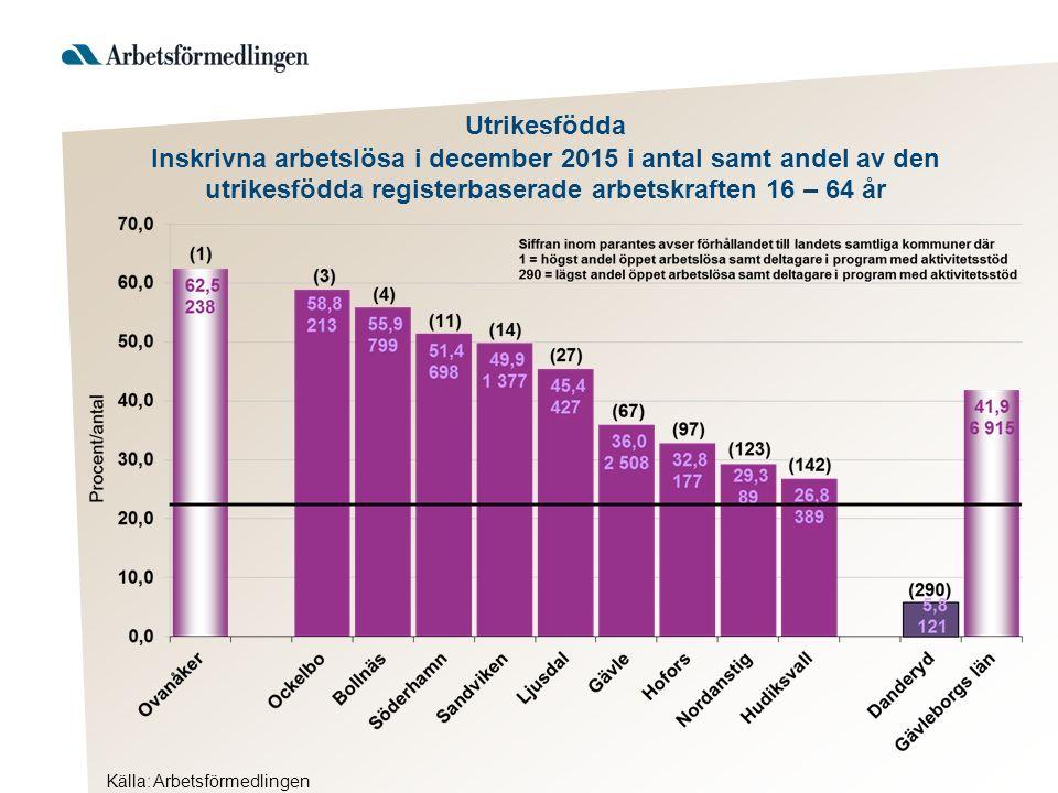Utrikesfödda Inskrivna arbetslösa i december 2015 i antal samt andel av den utrikesfödda registerbaserade arbetskraften 16 – 64 år Källa: Arbetsförmed