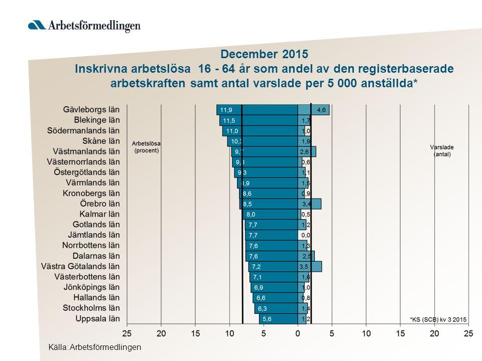 Källa: Arbetsförmedlingen December 2015 Inskrivna arbetslösa 16 - 64 år som andel av den registerbaserade arbetskraften samt antal varslade per 5 000