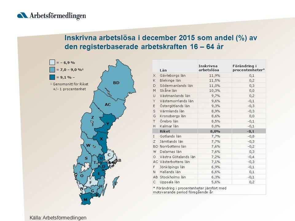 Källa: Arbetsförmedlingen Inskrivna arbetslösa i december 2015 som andel (%) av den registerbaserade arbetskraften 16 – 64 år AB BD Y AC Z X W S T U D C O E F H G I K M N = 9,1 % – 1 Genomsnitt för Riket +/- 1 procentenhet = 7,0 – 9,0 % 1 = – 6,9 %