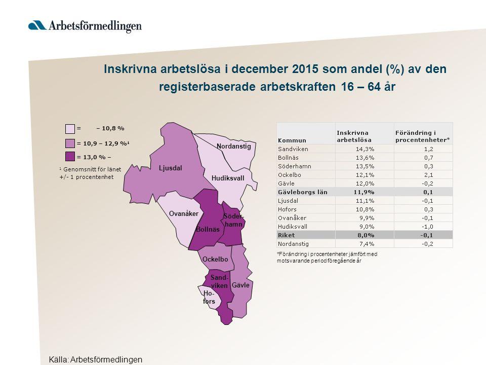 Källa: Arbetsförmedlingen Inskrivna arbetslösa i december 2015 som andel (%) av den registerbaserade arbetskraften 16 – 64 år Hudiksvall 1 Genomsnitt för länet +/- 1 procentenhet = 13,0 % – = 10,9 – 12,9 % 1 = – 10,8 % Ljusdal Nordanstig Ovanåker Bollnäs Söder- hamn Ockelbo Sand- viken Gävle Ho- fors *Förändring i procentenheter jämfört med motsvarande period föregående år
