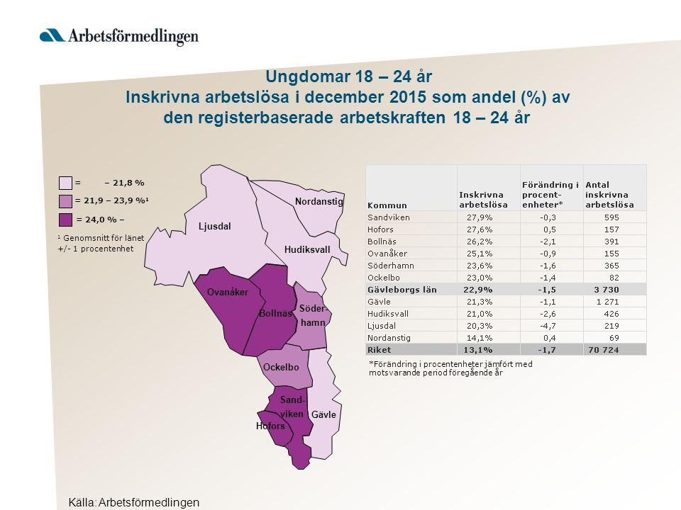 Källa: Arbetsförmedlingen Ljusdal Nordanstig Hudiksvall Ovanåker Bollnäs Ockelbo Hofors Gävle Söder- hamn Sand- viken = 24,0 % – 1 Genomsnitt för länet +/- 1 procentenhet = 21,9 – 23,9 % 1 = – 21,8 % Ungdomar 18 – 24 år Inskrivna arbetslösa i december 2015 som andel (%) av den registerbaserade arbetskraften 18 – 24 år *Förändring i procentenheter jämfört med motsvarande period föregående år