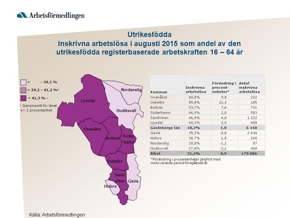 Utrikesfödda Inskrivna arbetslösa i augusti 2015 som andel av den utrikesfödda registerbaserade arbetskraften 16 – 64 år *Förändring i procentenheter jämfört med motsvarande period föregående år Källa: Arbetsförmedlingen Ljusdal Nordanstig Hudiksvall Ovanåker Bollnäs Ockelbo Hofors Gävle Söder- hamn Sand- viken = 41,3 % – 1 Genomsnitt för länet +/- 1 procentenhet = 39,2 – 41,2 % 1 = – 39,1 %