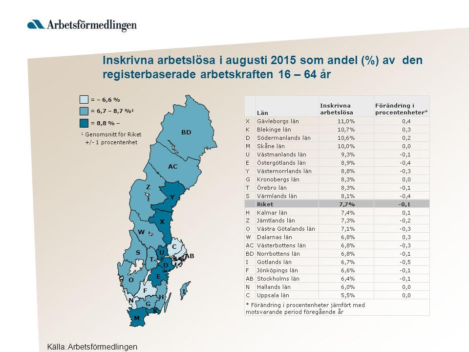Källa: Arbetsförmedlingen Inskrivna arbetslösa i augusti 2015 som andel (%) av den registerbaserade arbetskraften 16 – 64 år Hudiksvall 1 Genomsnitt för länet +/- 1 procentenhet = 12,1 % – = 10,0 – 12,0 % 1 = – 9,9 % Ljusdal Nordanstig Ovanåker Bollnäs Söder- hamn Ockelbo Sand- viken Gävle Ho- fors *Förändring i procentenheter jämfört med motsvarande period föregående år