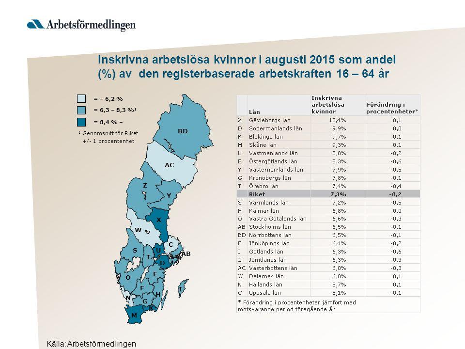Källa: Arbetsförmedlingen Inskrivna arbetslösa kvinnor i augusti 2015 som andel (%) av den registerbaserade arbetskraften 16 – 64 år Hudiksvall 1 Genomsnitt för länet +/- 1 procentenhet = 11,5 % – = 9,4 – 11,4 % 1 = – 9,3 % Ljusdal Nordanstig Ovanåker Bollnäs Söder- hamn Ockelbo Sand- viken Gävle Ho- fors *Förändring i procentenheter jämfört med motsvarande period föregående år