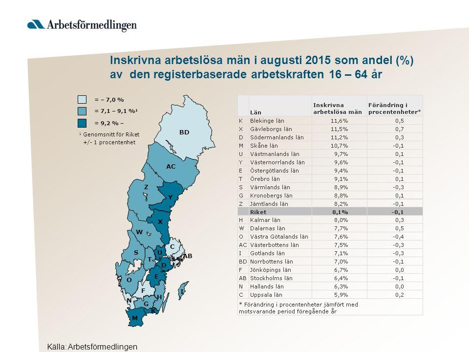 Källa: Arbetsförmedlingen Inskrivna arbetslösa män i augusti 2015 som andel (%) av den registerbaserade arbetskraften 16 – 64 år AB BD Y AC Z X W S T U D C O E F H G I K M N = 9,2 % – 1 Genomsnitt för Riket +/- 1 procentenhet = 7,1 – 9,1 % 1 = – 7,0 %