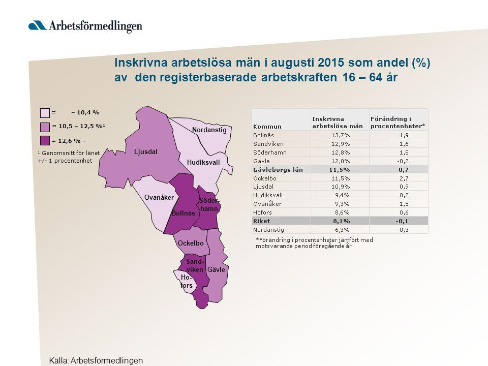 Källa: Arbetsförmedlingen Inskrivna arbetslösa män i augusti 2015 som andel (%) av den registerbaserade arbetskraften 16 – 64 år Hudiksvall 1 Genomsnitt för länet +/- 1 procentenhet = 12,6 % – = 10,5 – 12,5 % 1 = – 10,4 % Ljusdal Nordanstig Ovanåker Bollnäs Söder- hamn Ockelbo Sand- viken Gävle Ho- fors *Förändring i procentenheter jämfört med motsvarande period föregående år