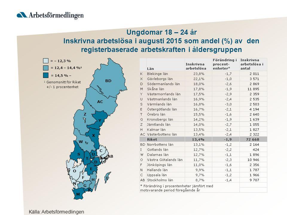 Källa: Arbetsförmedlingen Ljusdal Nordanstig Hudiksvall Ovanåker Bollnäs Ockelbo Hofors Gävle Söder- hamn Sand- viken = 23,2 % – 1 Genomsnitt för länet +/- 1 procentenhet = 21,1 – 23,1 % 1 = – 21,0 % Ungdomar 18 – 24 år Inskrivna arbetslösa i augusti 2015 som andel (%) av den registerbaserade arbetskraften 18 – 24 år *Förändring i procentenheter jämfört med motsvarande period föregående år
