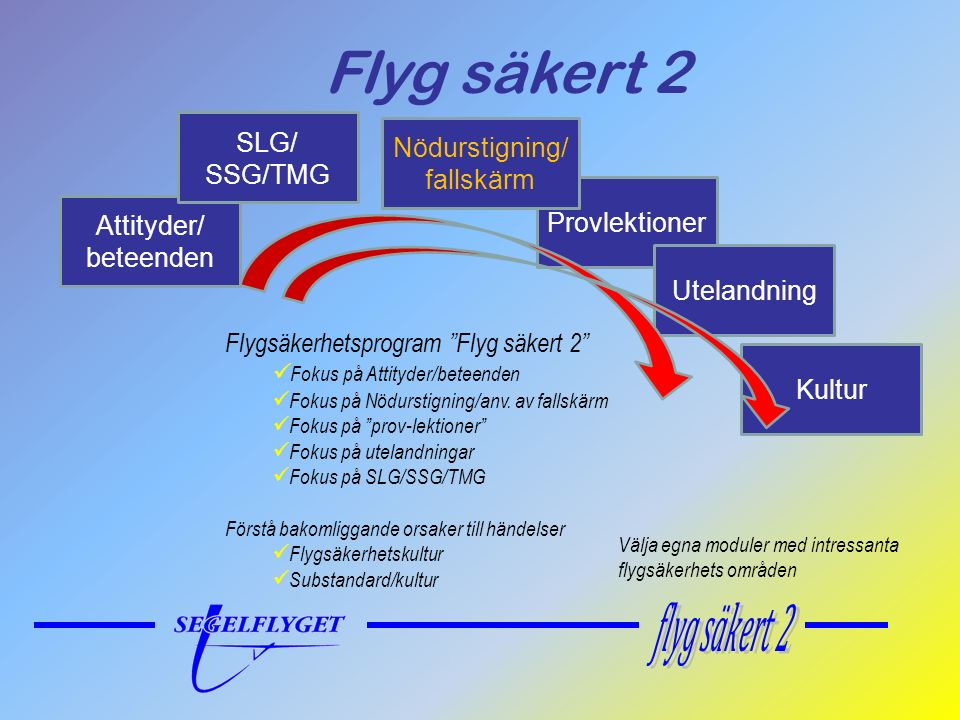 Flyg säkert 2 Attityder/ beteenden Provlektioner Utelandning Kultur Flygsäkerhetsprogram Flyg säkert 2 Fokus på Attityder/beteenden Fokus på Nödurstigning/anv.