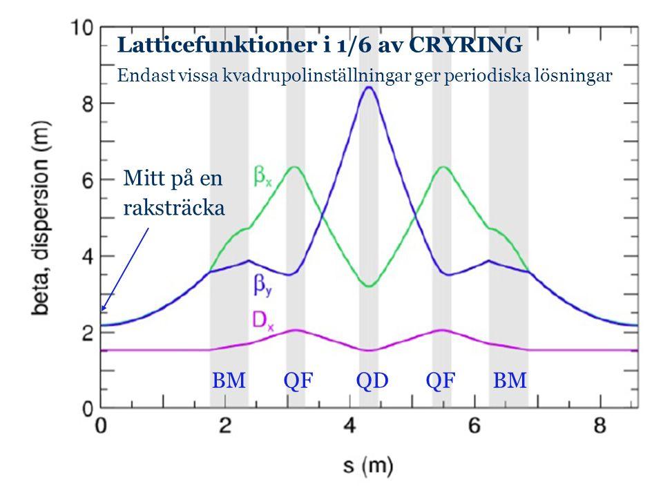 Latticefunktioner i 1/6 av CRYRING Endast vissa kvadrupolinställningar ger periodiska lösningar Mitt på en raksträcka BM QF QD QF BM