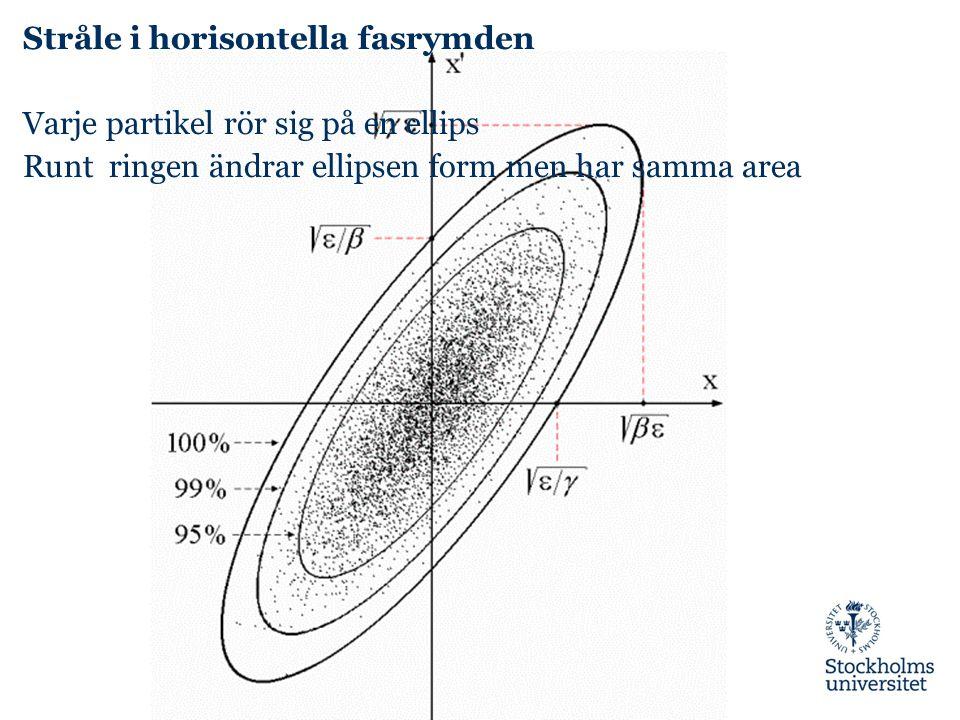 Stråle i horisontella fasrymden Varje partikel rör sig på en ellips Runt ringen ändrar ellipsen form men har samma area