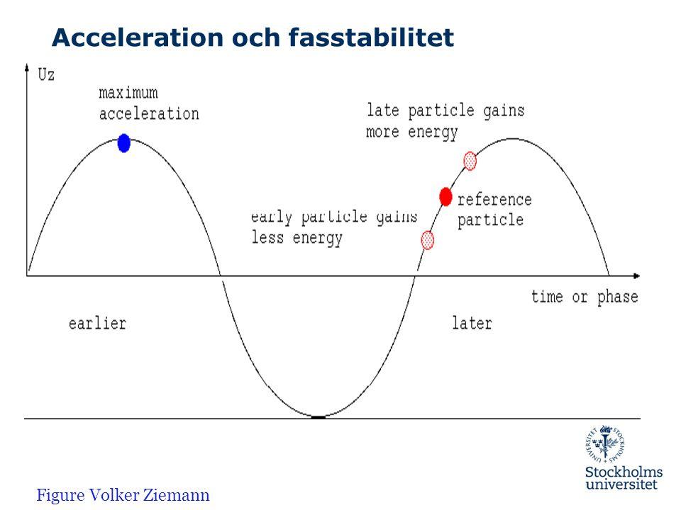 Acceleration och fasstabilitet Figure Volker Ziemann