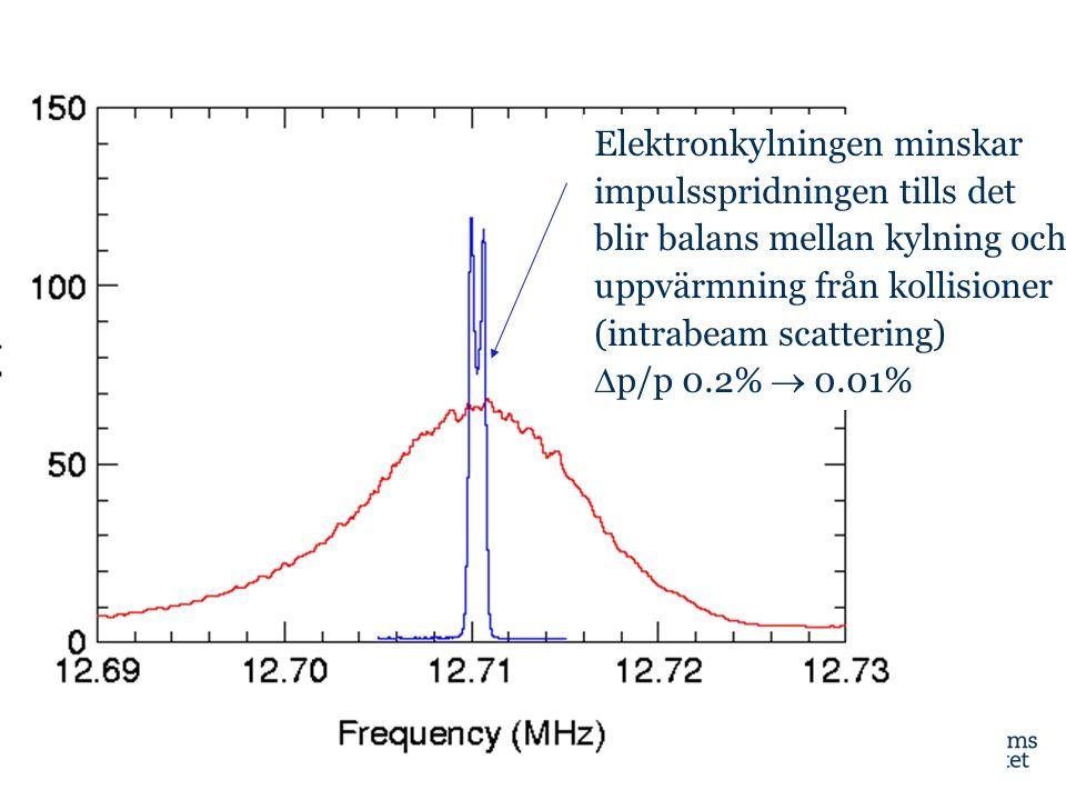 Elektronkylningen minskar impulsspridningen tills det blir balans mellan kylning och uppvärmning från kollisioner (intrabeam scattering)  p/p 0.2% 