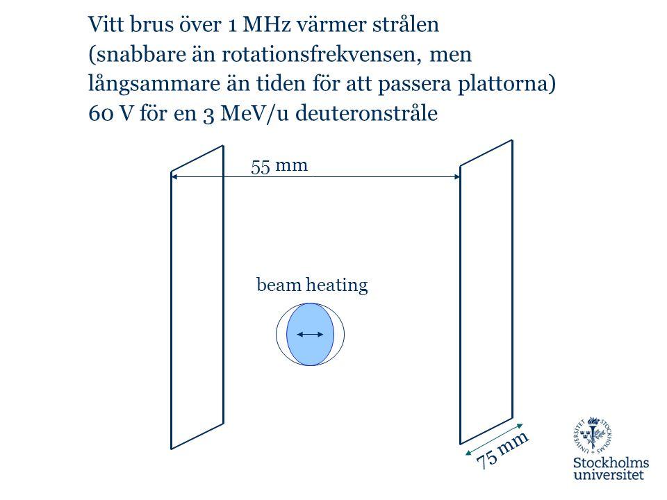 Vitt brus över 1 MHz värmer strålen (snabbare än rotationsfrekvensen, men långsammare än tiden för att passera plattorna) 60 V för en 3 MeV/u deuteron