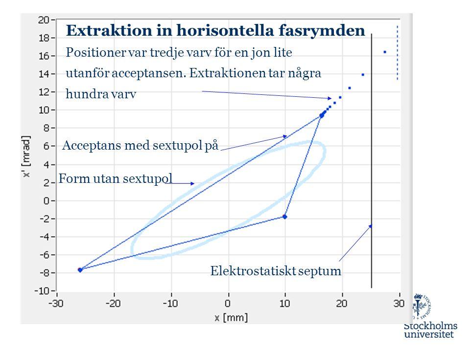 Extraktion in horisontella fasrymden Positioner var tredje varv för en jon lite utanför acceptansen. Extraktionen tar några hundra varv Elektrostatisk