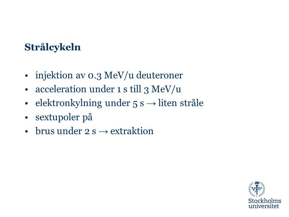 Strålcykeln injektion av 0.3 MeV/u deuteroner acceleration under 1 s till 3 MeV/u elektronkylning under 5 s → liten stråle sextupoler på brus under 2