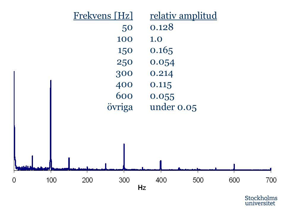 Frekvens [Hz] 50 100 150 250 300 400 600 övriga relativ amplitud 0.128 1.0 0.165 0.054 0.214 0.115 0.055 under 0.05