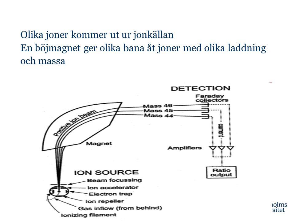 Kylning Extraktion ~0.03 pA Injektion Acceleration Extraherad stråle på REX viewer
