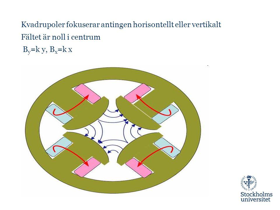 Kvadrupoler fokuserar antingen horisontellt eller vertikalt Fältet är noll i centrum B y =k y, B x =k x