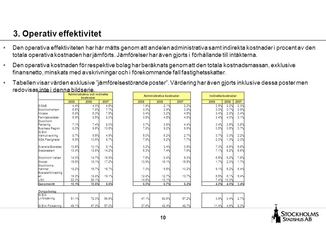 10 3. Operativ effektivitet  Den operativa effektiviteten har här mätts genom att andelen administrativa samt indirekta kostnader i procent av den to