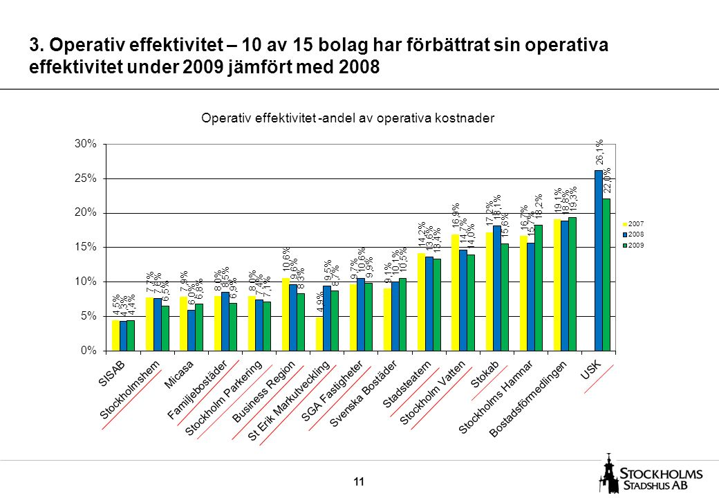 11 3. Operativ effektivitet – 10 av 15 bolag har förbättrat sin operativa effektivitet under 2009 jämfört med 2008