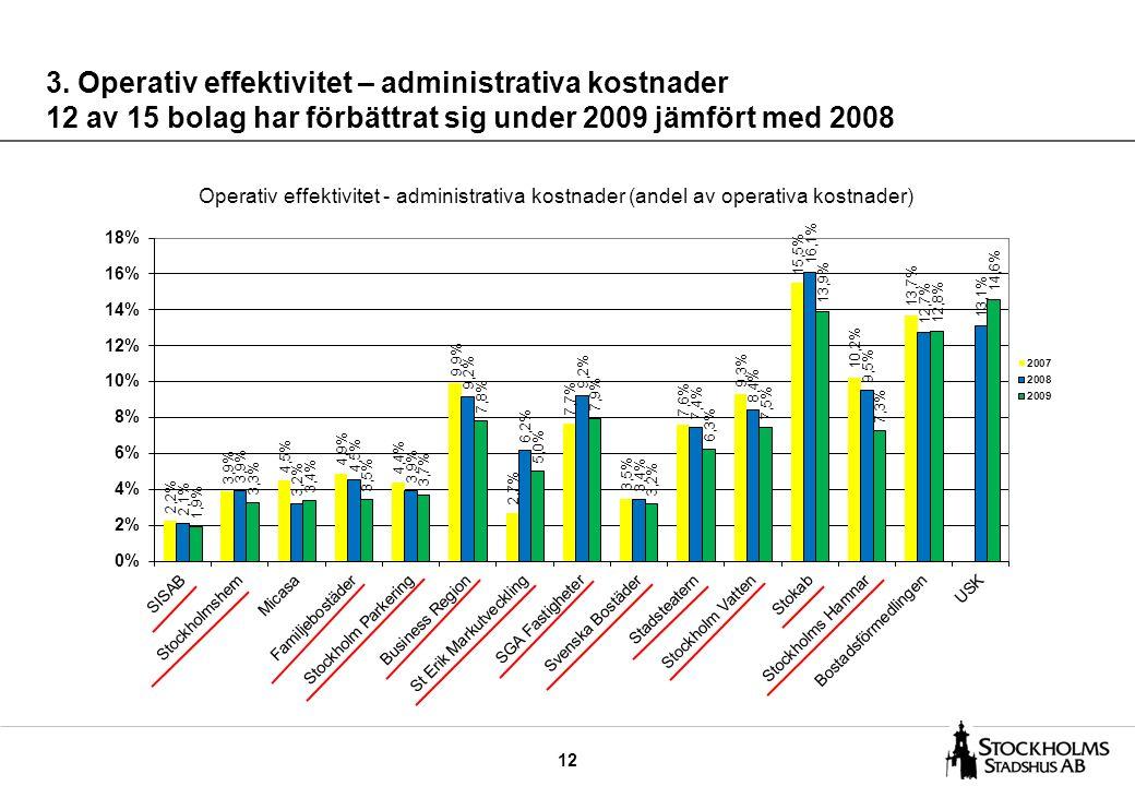 12 3. Operativ effektivitet – administrativa kostnader 12 av 15 bolag har förbättrat sig under 2009 jämfört med 2008