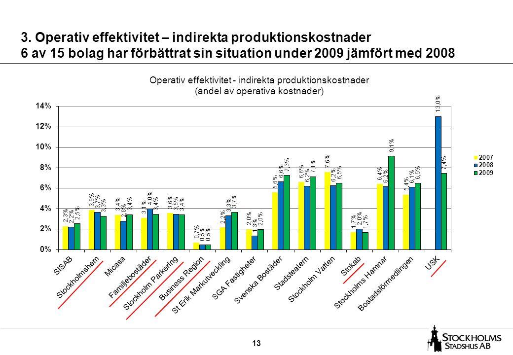 13 3. Operativ effektivitet – indirekta produktionskostnader 6 av 15 bolag har förbättrat sin situation under 2009 jämfört med 2008