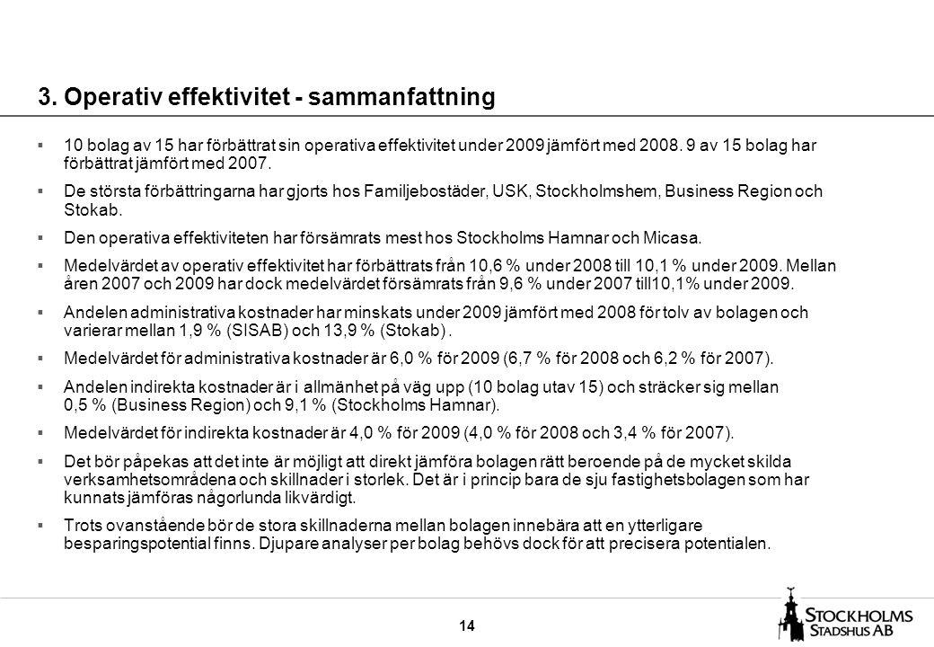 14 3. Operativ effektivitet - sammanfattning  10 bolag av 15 har förbättrat sin operativa effektivitet under 2009 jämfört med 2008. 9 av 15 bolag har