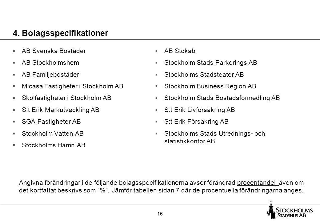 16 4. Bolagsspecifikationer  AB Svenska Bostäder  AB Stockholmshem  AB Familjebostäder  Micasa Fastigheter i Stockholm AB  Skolfastigheter i Stoc