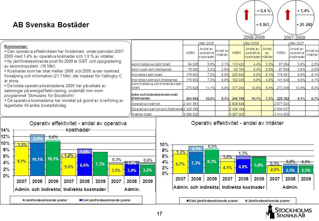 17 AB Svenska Bostäder + 1,4% + 25 280 Kommentar:  Den operativa effektiviteten har försämrats under perioden 2007- 2009 med 1,4% av operativa kostnader och 1,9 % av intäkter.