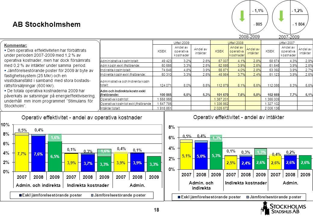 18 AB Stockholmshem Kommentar:  Den operativa effektiviteten har förbättrats under perioden 2007-2009 med 1,2 % av operativa kostnader, men har dock försämrats med 0,2 % av intäkter under samma period.