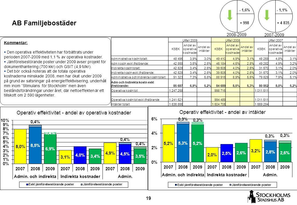 19 AB Familjebostäder Kommentar:  Den operativa effektiviteten har förbättrats under perioden 2007-2009 med 1,1 % av operativa kostnader.  Jämförels