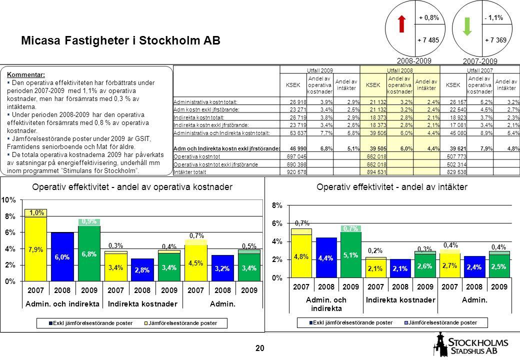 20 Micasa Fastigheter i Stockholm AB - 1,1% + 7 369 + 0,8% + 7 485 2008-2009 2007-2009 Kommentar:  Den operativa effektiviteten har förbättrats under perioden 2007-2009 med 1,1% av operativa kostnader, men har försämrats med 0,3 % av intäkterna.