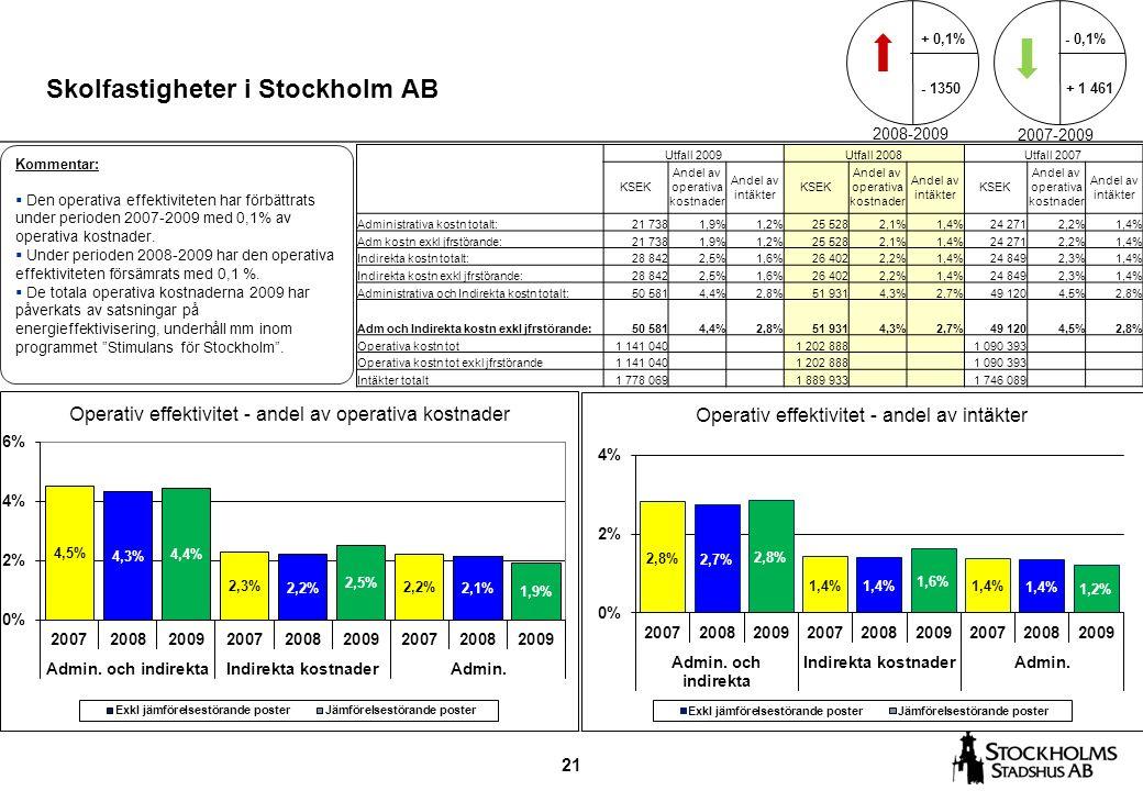 21 Skolfastigheter i Stockholm AB Kommentar:  Den operativa effektiviteten har förbättrats under perioden 2007-2009 med 0,1% av operativa kostnader.